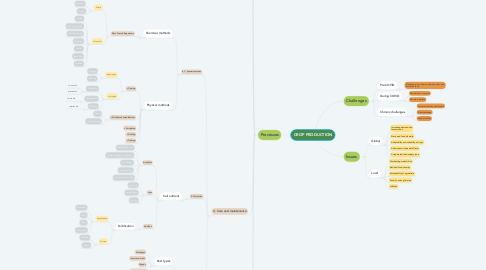 Mind Map: CROP PRODUCTION