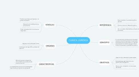 Mind Map: CLINICA JURIDICA