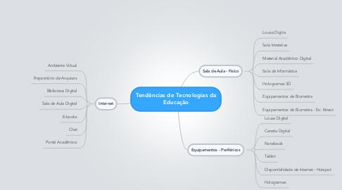 Mind Map: Tendências de Tecnologias da Educação