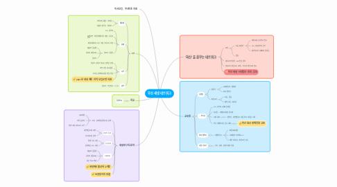 Mind Map: 부산 새넷 네트워크
