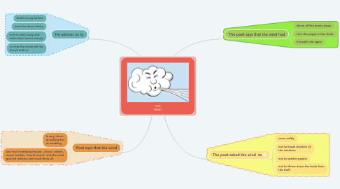 Mind Map: THE WIND