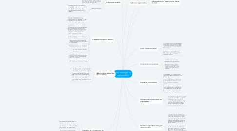 Mind Map: Uma revolução no pensamento