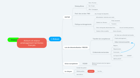 Mind Map: Acteurs et enjeux aménagement territoires français