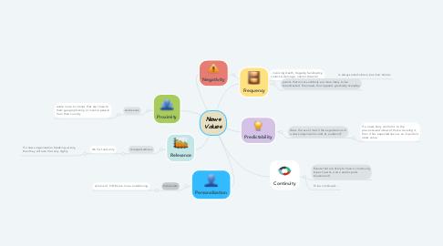 Mind Map: News Values