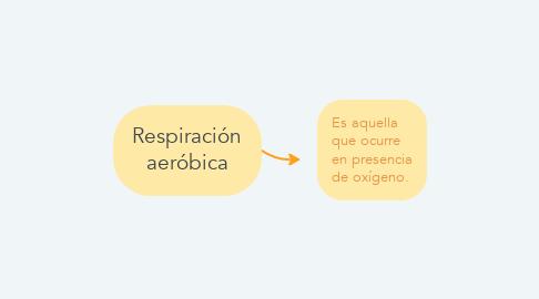 Mind Map: Respiración aeróbica