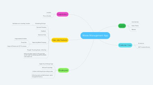 Mind Map: Waste Management App