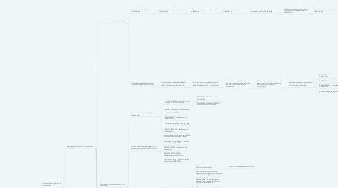 Mind Map: Login successful for SouthCarolina