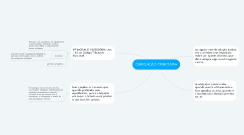 Mind Map: OBRIGAÇÃO TRIBUTÁRIA