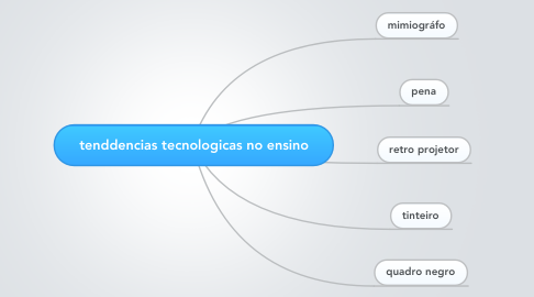 Mind Map: tenddencias tecnologicas no ensino