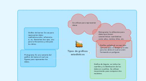 Mind Map: Tipos de gráficos estadísticos