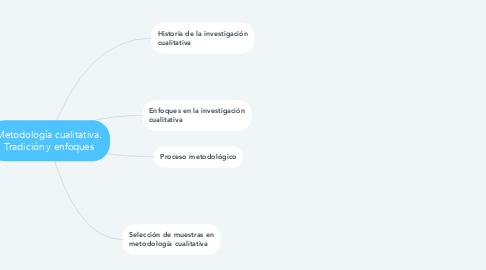 Mind Map: Metodología cualitativa. Tradición y enfoques