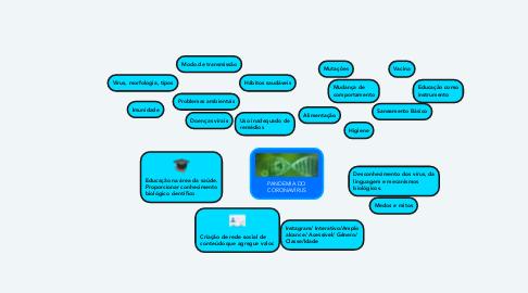Mind Map: PANDEMIA DO CORONAVÍRUS