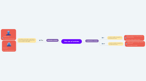 Mind Map: The use of articles