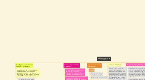 Mind Map: Seleccion y control de proveedores