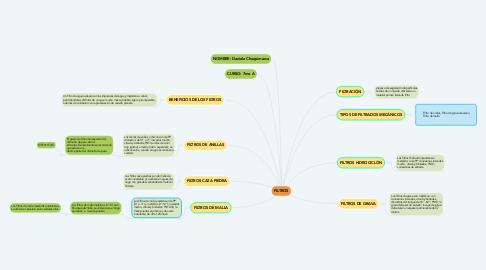 Mind Map: MANEJO DE SUELOS Y FERTILIDAD