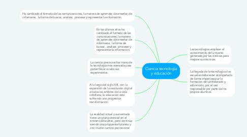Mind Map: Ciencia tecnología y educación