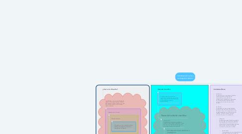 Mind Map: Introducción a los conceptos éticos