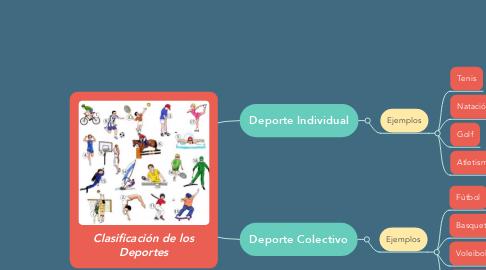 Mind Map: Clasificación de los Deportes