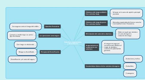 Mind Map: Cobertura, aseguramiento y diversificación