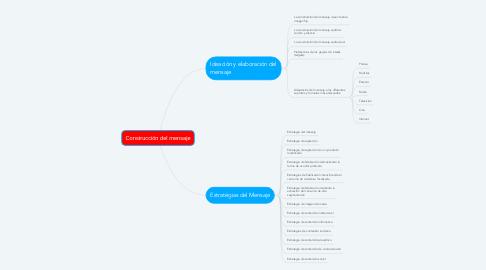 Mind Map: Construcción del mensaje