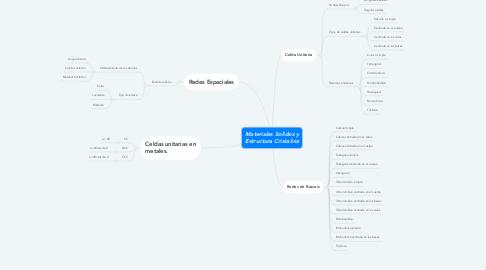 Mind Map: Materiales Solidos y Estructura Cristalina
