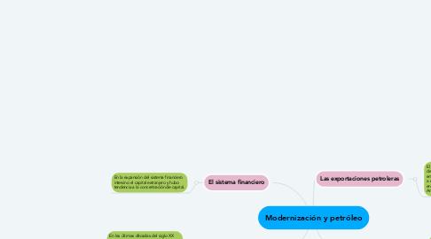 Mind Map: Modernización y petróleo