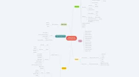 Mind Map: TRABAJO DE INVESTIGACIÓN