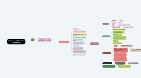 Mind Map: Proceso de la Planeación Estratégica