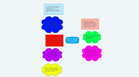 Mind Map: Enseñar y Aprender Ciencias Naturales en la escuela