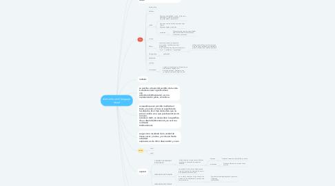 Mind Map: elementos del lenguaje visual