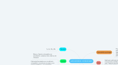Mind Map: LATEX EXTERIOR - INTERIOR MATE