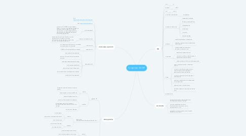 Mind Map: Спортзал OLIMP