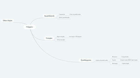Mind Map: Polygons