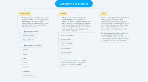 Mind Map: Linguagem e Socialização