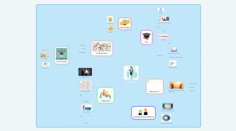 Mind Map: ING. CIVIL