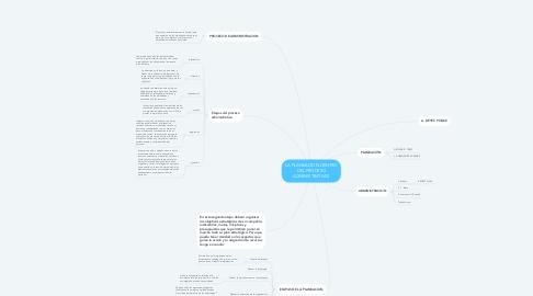 Mind Map: LA PLANEACION DENTRO DEL PROCESO ADMINISTRATIVOl