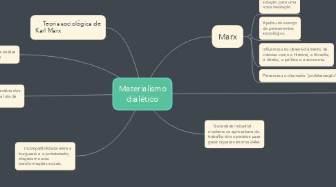 Mind Map: Materialismo dialético