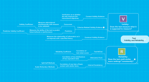 Mind Map: Test Validity and Reliability