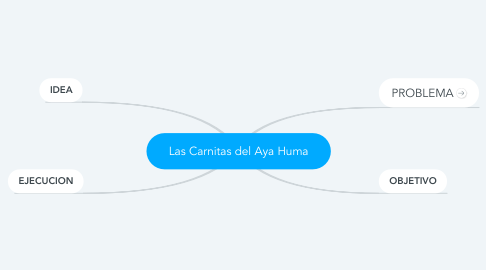 Mind Map: Las Carnitas del Aya Huma