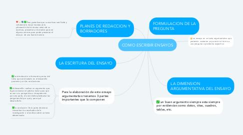Mind Map: COMO ESCRIBIR ENSAYOS