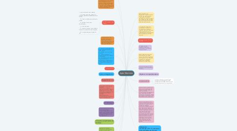 Mind Map: Ação Monitória