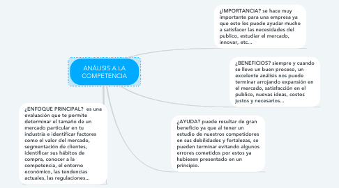 Mind Map: ANÁLISIS A LA COMPETENCIA