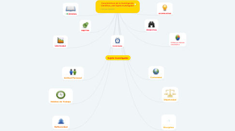 Mind Map: Características de la Investigación Científica y del Sujeto Investigador