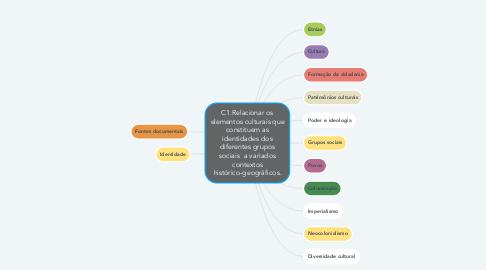 Mind Map: C1.Relacionar os elementos culturais que constituem as identidades dos diferentes grupos sociais  a variados contextos histórico-geográficos.