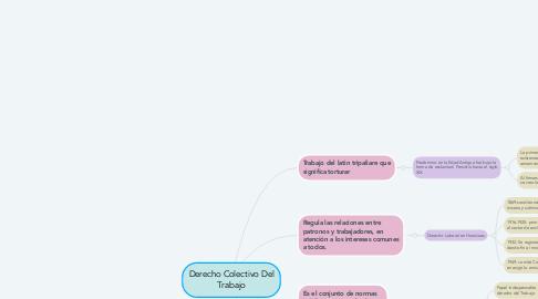 Mind Map: Derecho Colectivo Del Trabajo