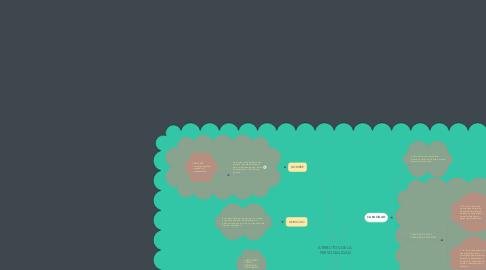 Mind Map: ATRIBUTOS DE LA PERSONALIDAD