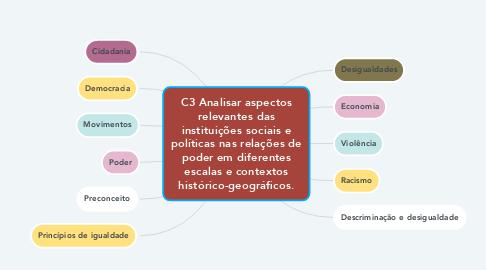 Mind Map: C3 Analisar aspectos relevantes das instituições sociais e políticas nas relações de poder em diferentes escalas e contextos histórico-geográficos.