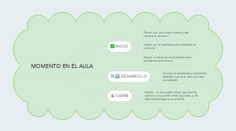 Mind Map: MOMENTO EN EL AULA