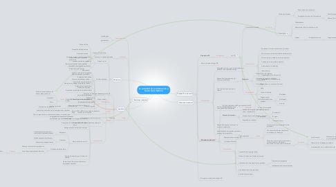 Mind Map: La sociedad de la información a través de la historia