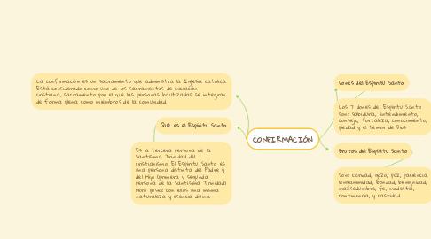 Mind Map: CONFIRMACIÓN